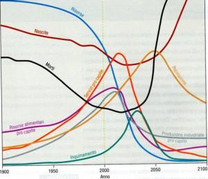 """Grafico de """"I limiti dello sviluppo"""""""