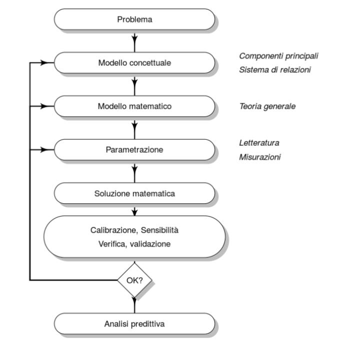 diagramma_flusso
