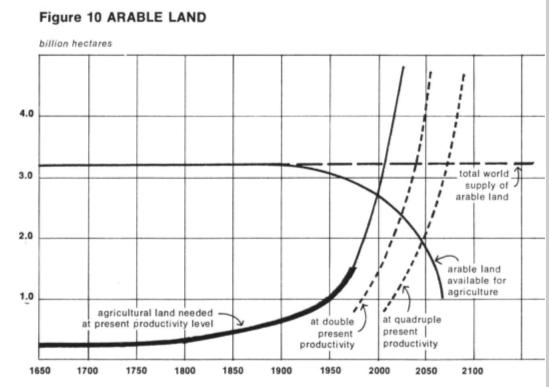 terreni arabili