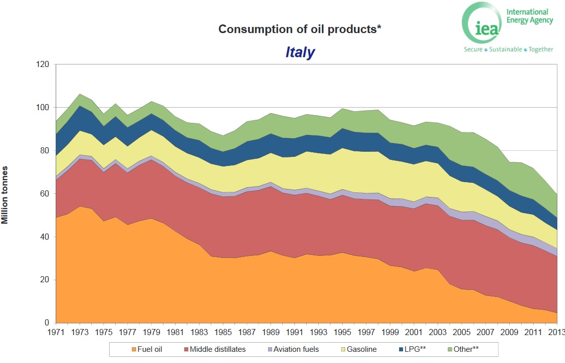 Italy_gasoline