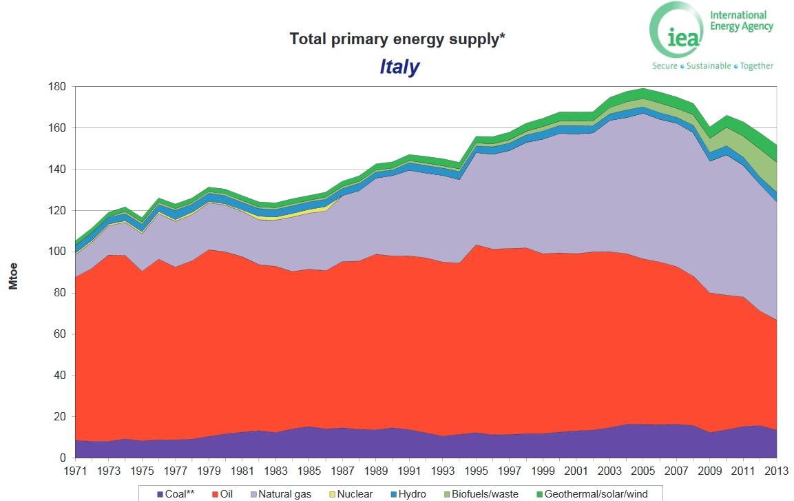 Italy_supply