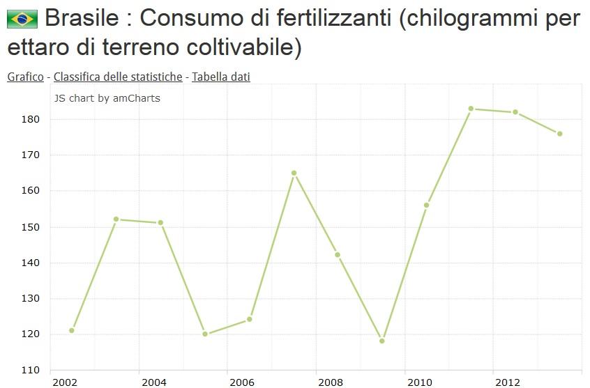 Brasile fertilizzanti
