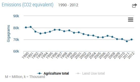 emissione agricole Francia