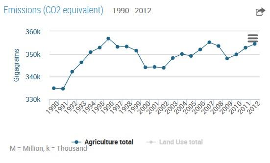 emissione agricole USA