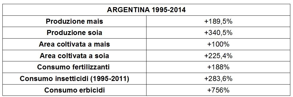 argentina-1994-2015