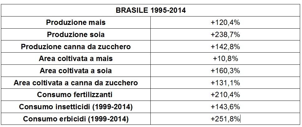 brasile-1994-2014