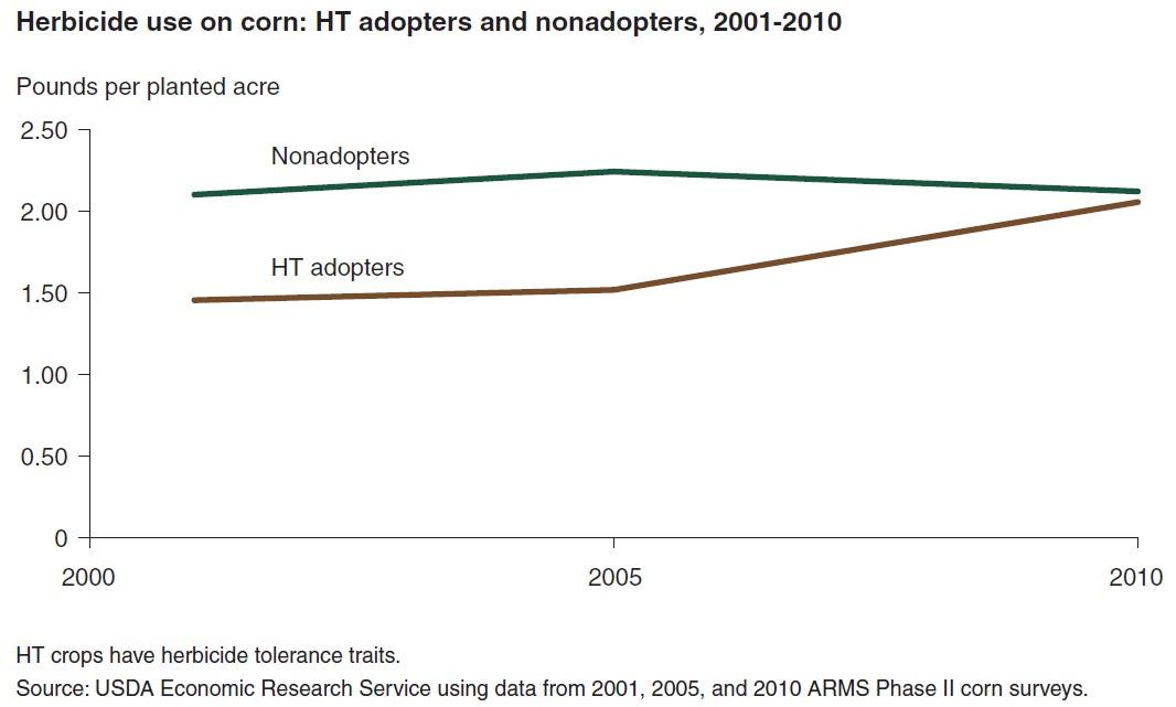 http://www.decrescita.com/news/wp-content/uploads/2016/09/corn-HT-no-HT.jpg
