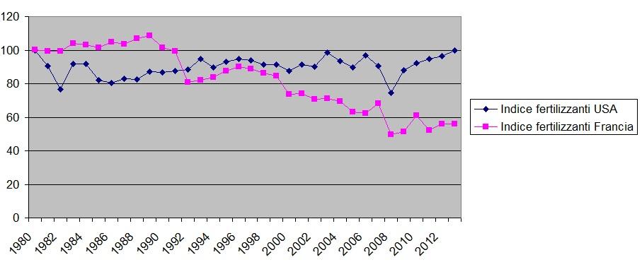 indice-fertilizzanti-usa-fr
