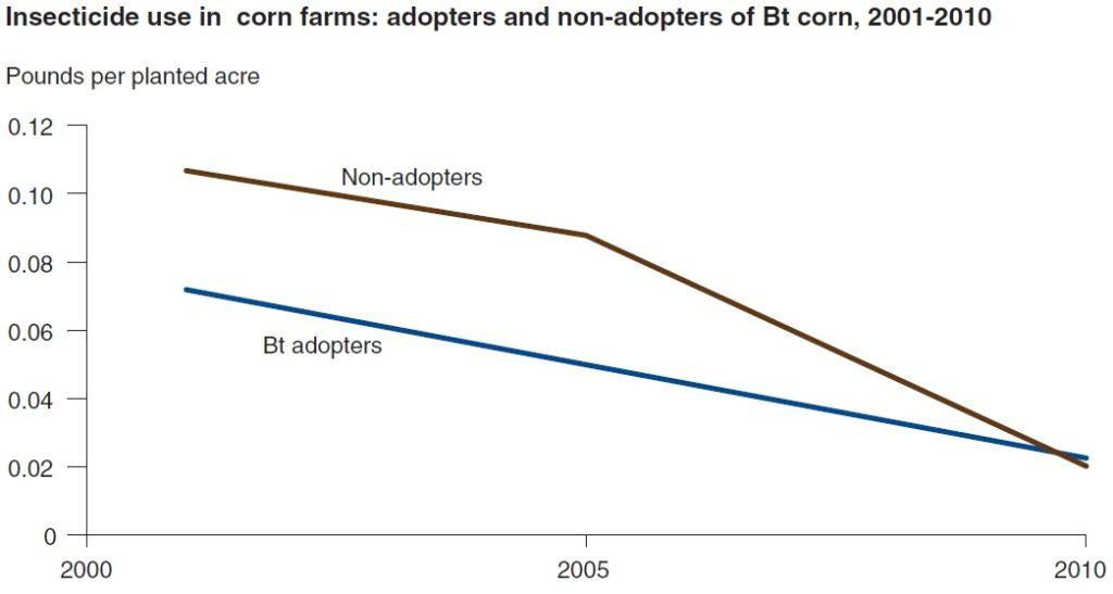 pesticidi-adopter-non-adopter