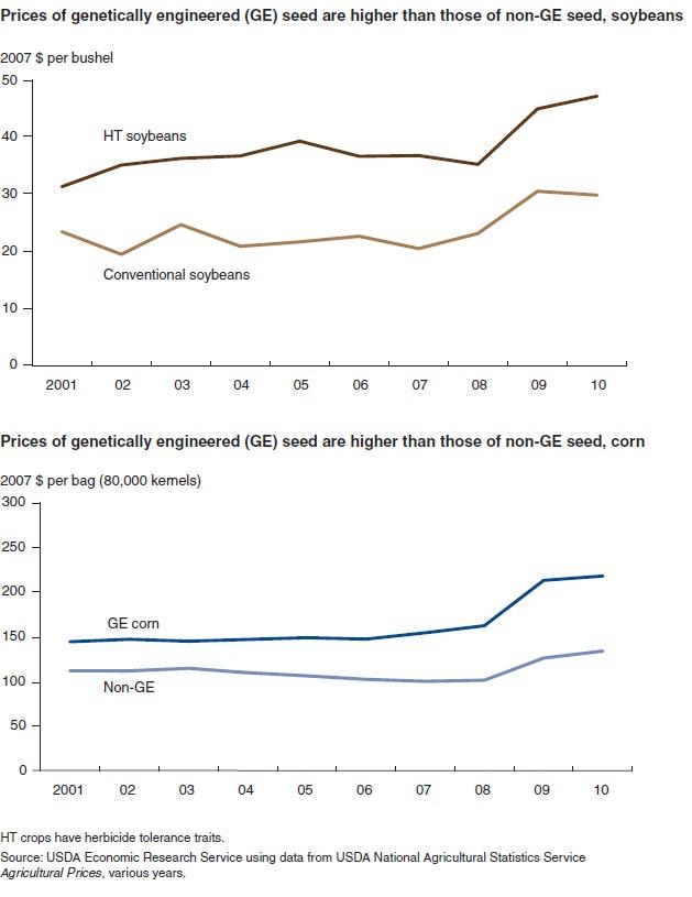 prezzi sementi OGM
